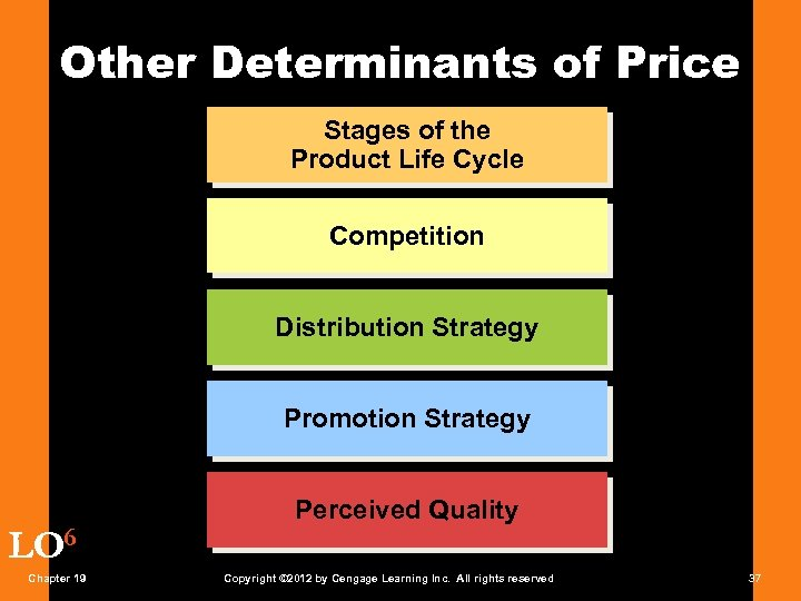 Other Determinants of Price Stages of the Product Life Cycle Competition Distribution Strategy Promotion