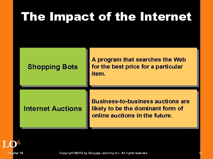 The Impact of the Internet Shopping Bots Internet Auctions A program that searches the