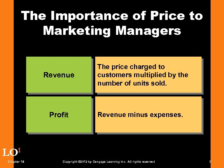 The Importance of Price to Marketing Managers Revenue Profit The price charged to customers