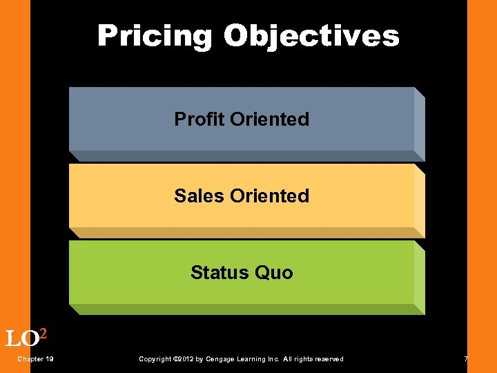 Pricing Objectives Profit Oriented Sales Oriented Status Quo LO 2 Chapter 19 Copyright ©