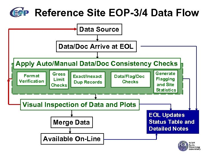 Reference Site EOP-3/4 Data Flow Data Source Data/Doc Arrive at EOL Apply Auto/Manual Data/Doc