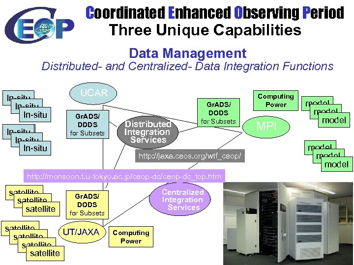 Coordinated Enhanced Observing Period Three Unique Capabilities Data Management Distributed- and Centralized- Data Integration