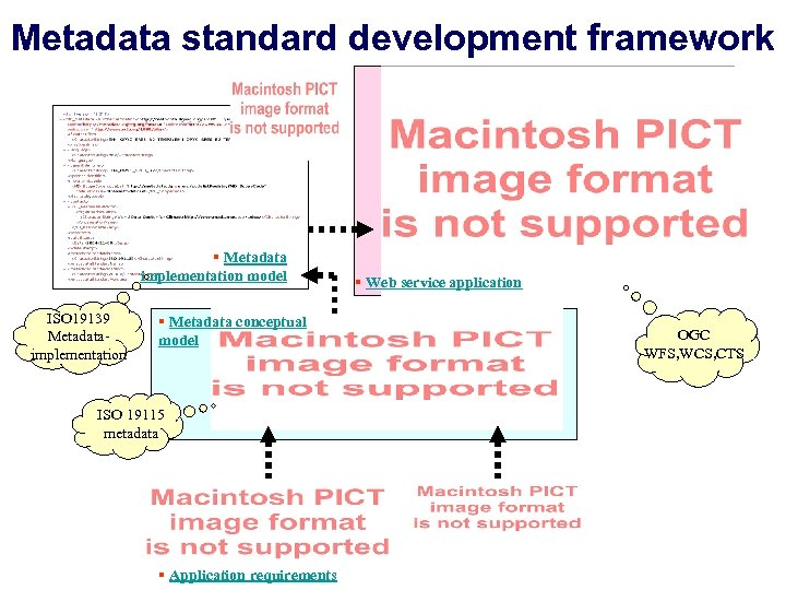 Metadata standard development framework § Metadata implementation model ISO 19139 Metadataimplementation § Metadata conceptual