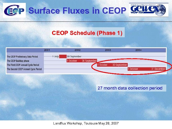 Surface Fluxes in CEOP Schedule (Phase 1) 27 month data collection period Landflux Workshop,