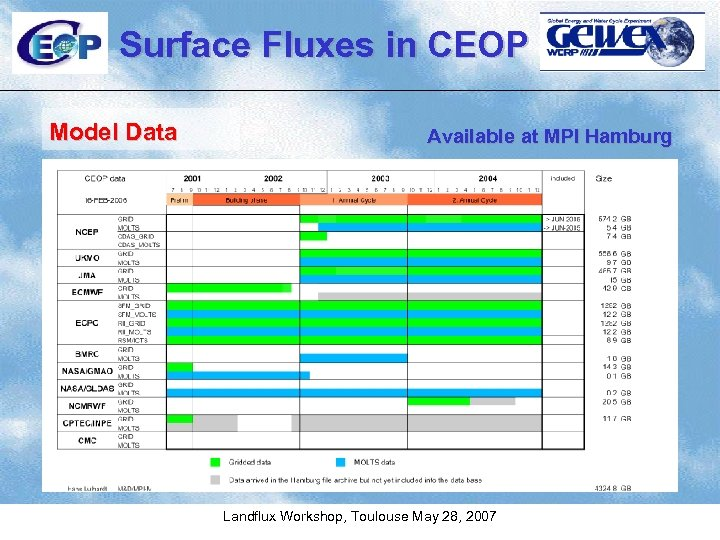 Surface Fluxes in CEOP Model Data Available at MPI Hamburg Landflux Workshop, Toulouse May