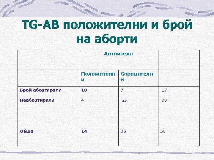 TG-AB положителни и брой на аборти Антнитела Положителн и Отрицателн и Брой абортирали Неабортирали