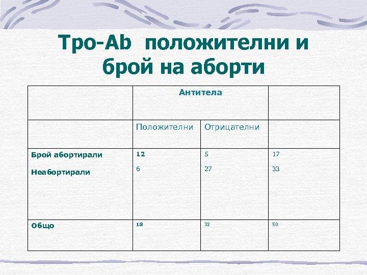 Tpo-Ab положителни и брой на аборти Антитела Положителни Отрицателни Брой абортирали Неабортирали 12 6
