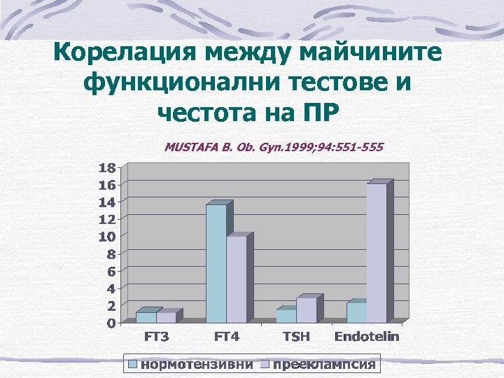 Корелация между майчините функционални тестове и честота на ПР MUSTAFA B. Ob. Gyn. 1999;