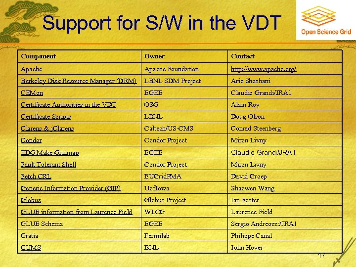 Support for S/W in the VDT Component Owner Contact Apache Foundation http: //www. apache.