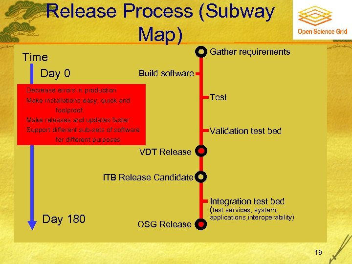 Release Process (Subway Map) Time Day 0 Gather requirements Build software Decrease errors in