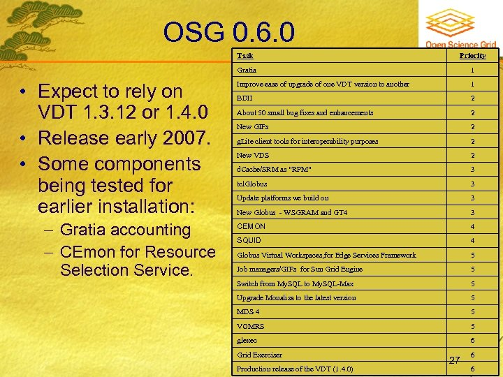 OSG 0. 6. 0 Task Gratia • Expect to rely on VDT 1. 3.