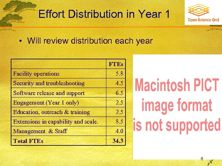 Effort Distribution in Year 1 • Will review distribution each year FTEs Facility operations