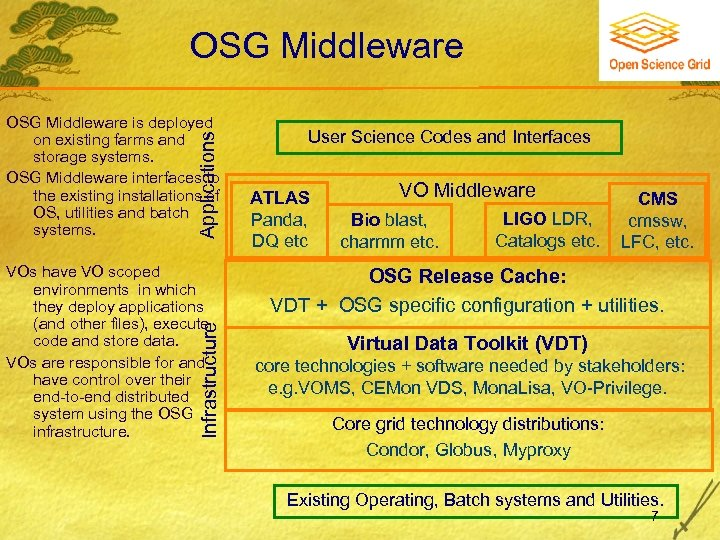 OSG Middleware Applications OSG Middleware is deployed on existing farms and storage systems. OSG