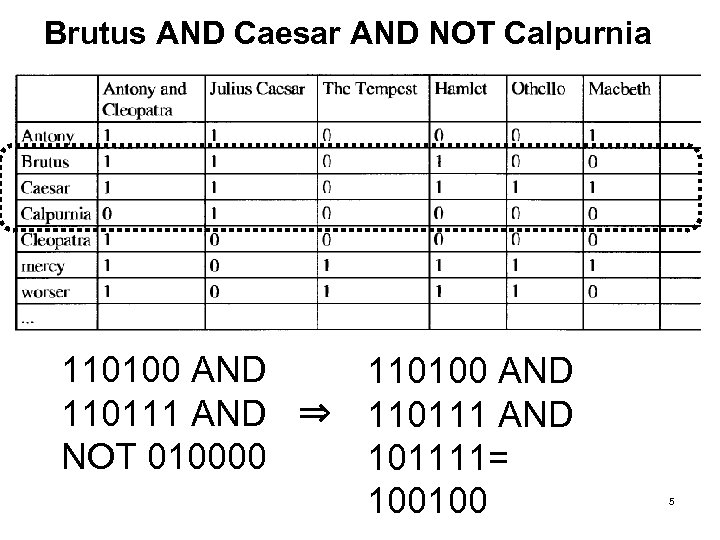 Brutus AND Caesar AND NOT Calpurnia 110100 AND 110111 AND ⇒ 110111 AND NOT