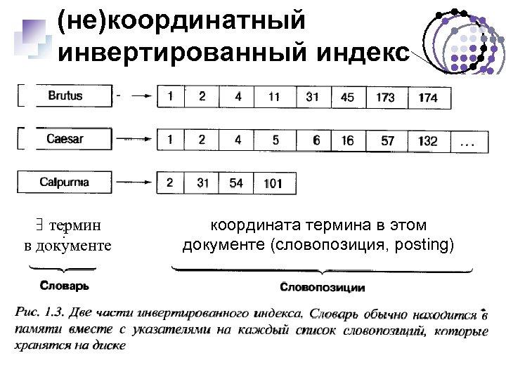 (не)координатный инвертированный индекс ∃ термин в документе координата термина в этом документе (словопозиция, posting)