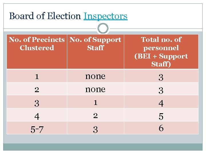 Board of Election Inspectors No. of Precincts No. of Support Clustered Staff 1 2