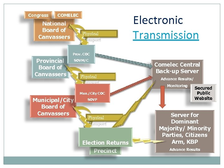 Congress COMELEC National Board of Canvassers Physical transport Electronic Transmission Prov. COC Provincial Board