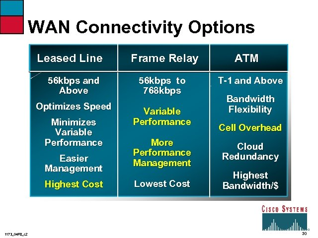 WAN Connectivity Options Leased Line 56 kbps and Above Optimizes Speed Minimizes Variable Performance