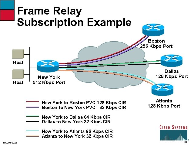 Frame Relay Subscription Example Boston 256 Kbps Port Host New York 512 Kbps Port