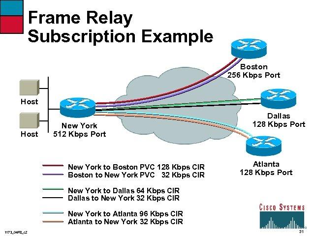 Frame Relay Subscription Example Boston 256 Kbps Port Host New York 512 Kbps Port