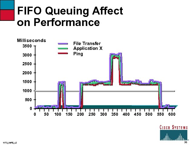 FIFO Queuing Affect on Performance Milliseconds File Transfer Application X Ping 3500 3000 2500