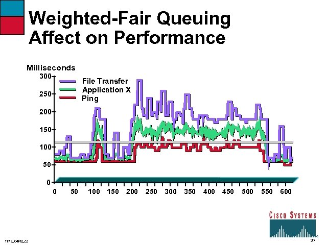 Weighted-Fair Queuing Affect on Performance Milliseconds 300 File Transfer Application X Ping 250 200