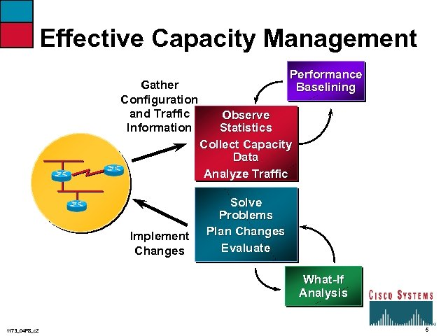 Effective Capacity Management Gather Configuration and Traffic Information Implement Changes Performance Baselining Observe Statistics