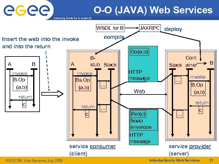 O-O (JAVA) Web Services Enabling Grids for E-scienc. E WSDL for B compile Insert