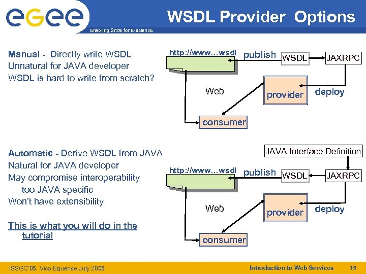 WSDL Provider Options Enabling Grids for E-scienc. E Manual - Directly write WSDL Unnatural