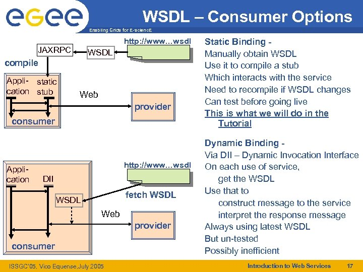 WSDL – Consumer Options Enabling Grids for E-scienc. E http: //www…wsdl JAXRPC WSDL compile