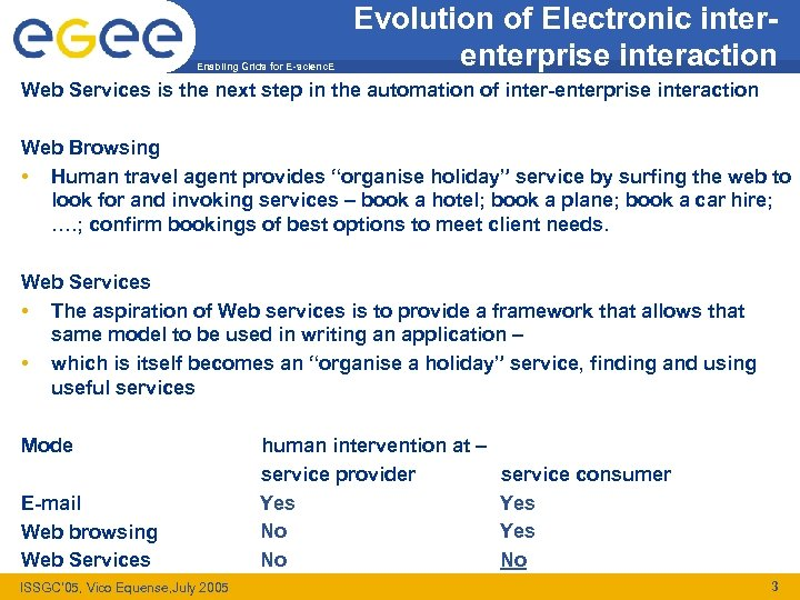 Enabling Grids for E-scienc. E Evolution of Electronic interenterprise interaction Web Services is the