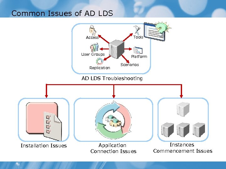 Common Issues of AD LDS Access User Groups Replication Tools Platform Scenarios AD LDS