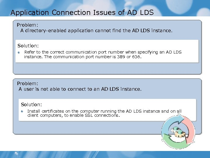 Application Connection Issues of AD LDS Problem: A directory-enabled application cannot find the AD