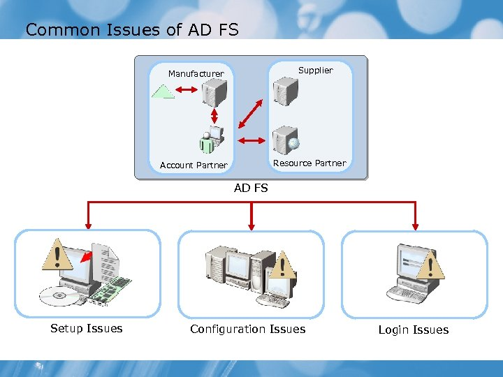 Common Issues of AD FS Supplier Manufacturer Resource Partner Account Partner AD FS Setup
