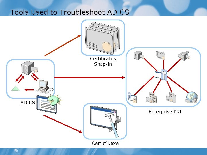 Tools Used to Troubleshoot AD CS Certificates Snap-in AD CS Enterprise PKI Certutil. exe