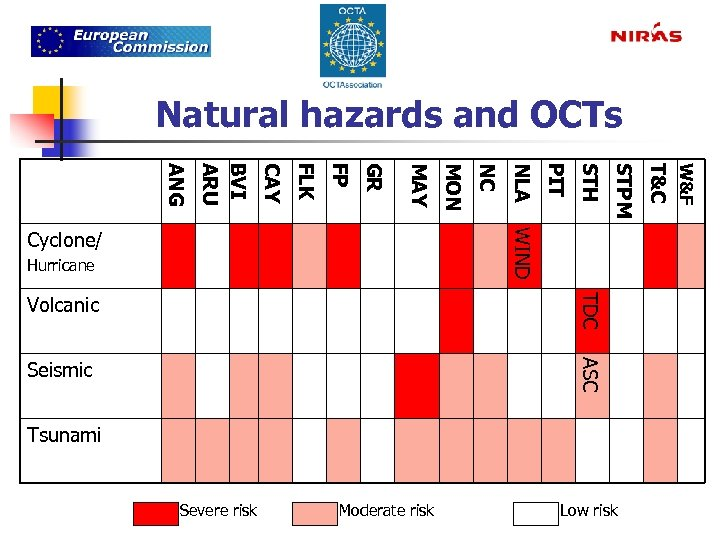 Natural hazards and OCTs TDC Volcanic ASC Seismic Tsunami Severe risk Moderate risk Low