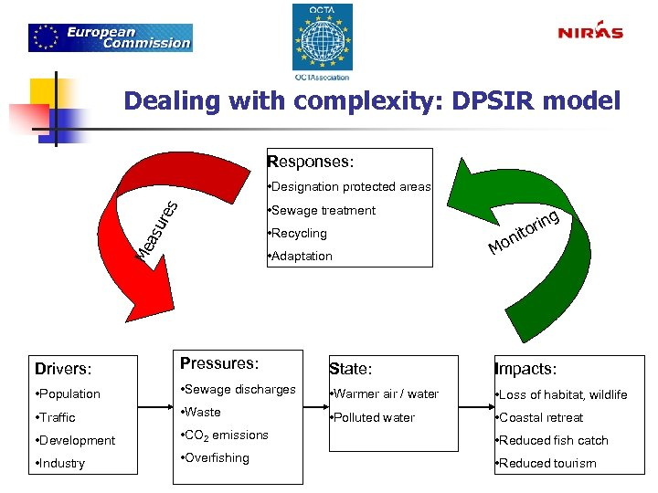 Dealing with complexity: DPSIR model Responses: • Designation protected areas a su res •