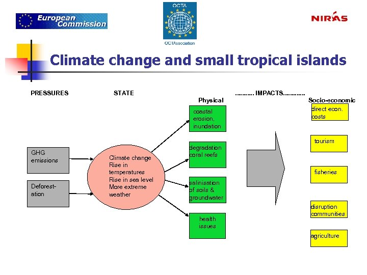Climate change and small tropical islands PRESSURES STATE . . . IMPACTS. . .