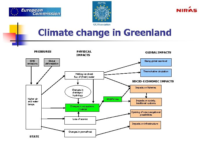 Climate change in Greenland PRESSURES GHG emissions PHYSICAL IMPACTS GLOBAL IMPACTS Global deforestation Rising