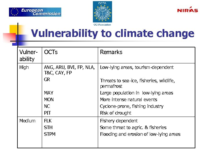 Vulnerability to climate change Vulnerability OCTs Remarks High ANG, ARU, BVI, FP, NLA, Low-lying