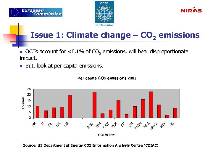 Issue 1: Climate change – CO 2 emissions n OCTs account for <0. 1%