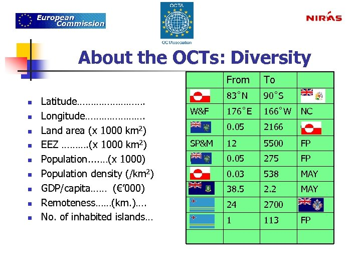 About the OCTs: Diversity From n n n n n Latitude…………. Longitude…………………. Land area
