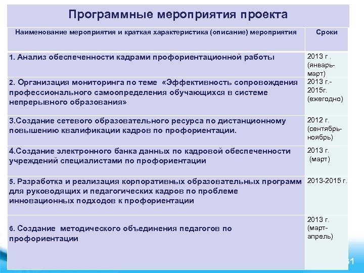 Программные мероприятия проекта Наименование мероприятия и краткая характеристика (описание) мероприятия Сроки 2013 г. (январьмарт)