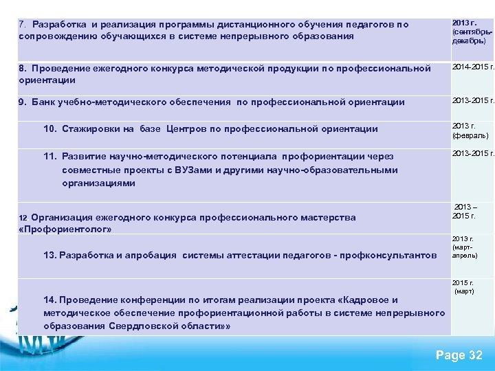 7. Разработка и реализация программы дистанционного обучения педагогов по сопровождению обучающихся в системе непрерывного