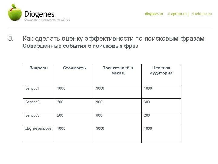 3. Как сделать оценку эффективности по поисковым фразам Совершенные события с поисковых фраз Запросы