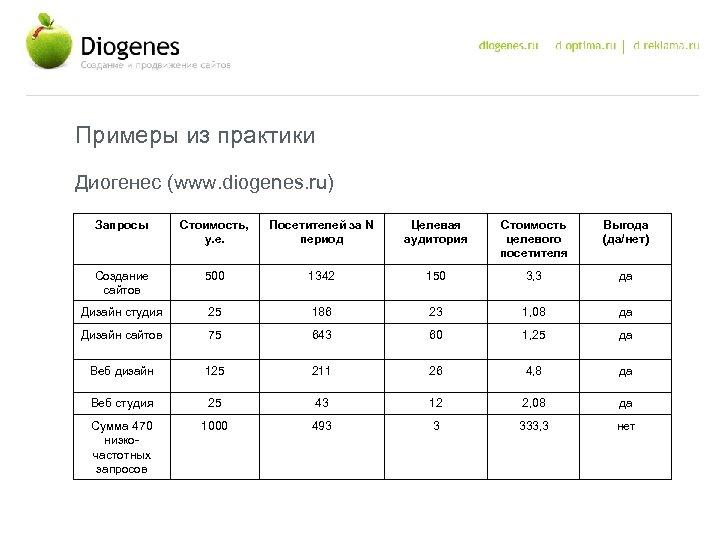 Примеры из практики Диогенес (www. diogenes. ru) Запросы Стоимость, у. е. Посетителей за N