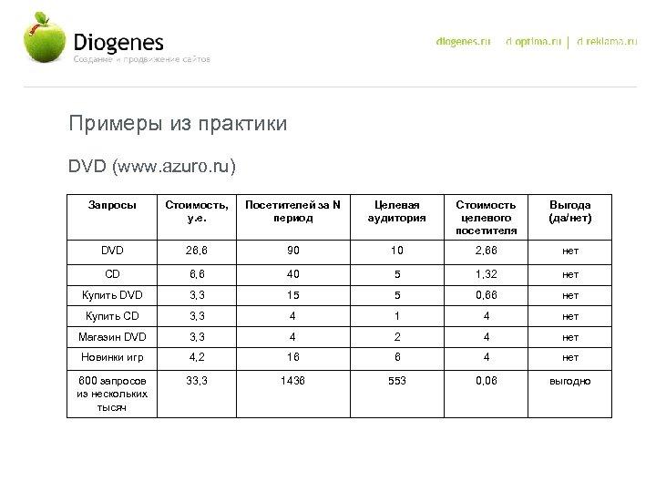 Примеры из практики DVD (www. azuro. ru) Запросы Стоимость, у. е. Посетителей за N