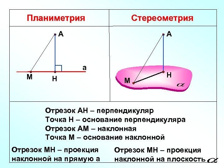 Планиметрия Стереометрия А А а М Н Отрезок АН – перпендикуляр Точка Н –
