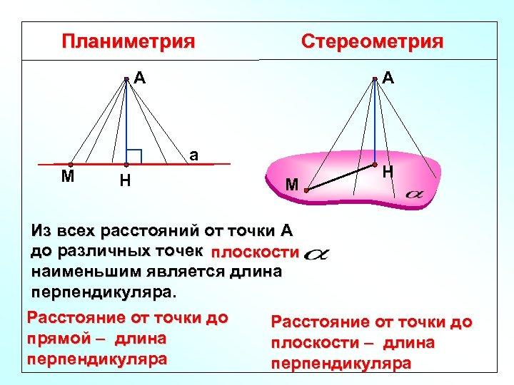 Планиметрия Стереометрия А А а М Н Из всех расстояний от точки А до
