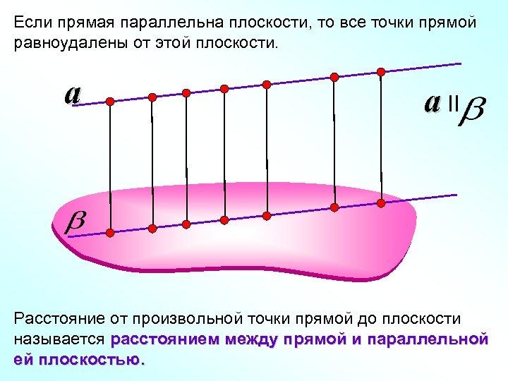 Если прямая параллельна плоскости, то все точки прямой равноудалены от этой плоскости. a a